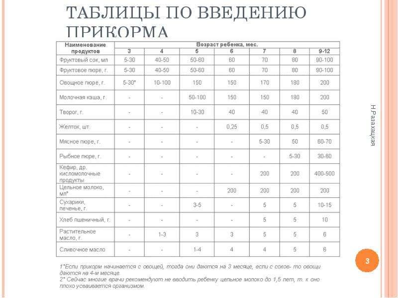 Как вводить прикорм в 4 месяца (схема питания малыша)