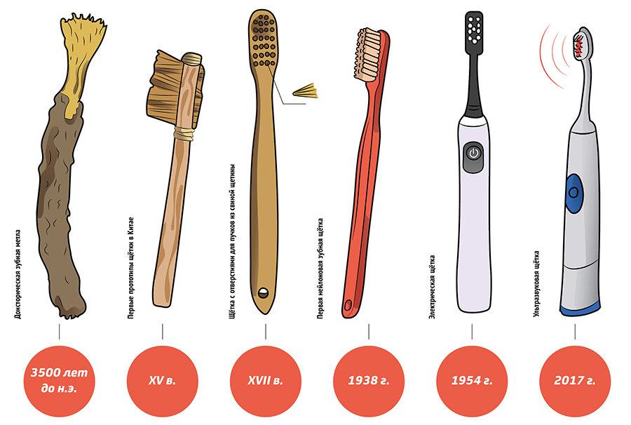 Обзор лучших детских зубных щеток: механических, электрических, звуковых