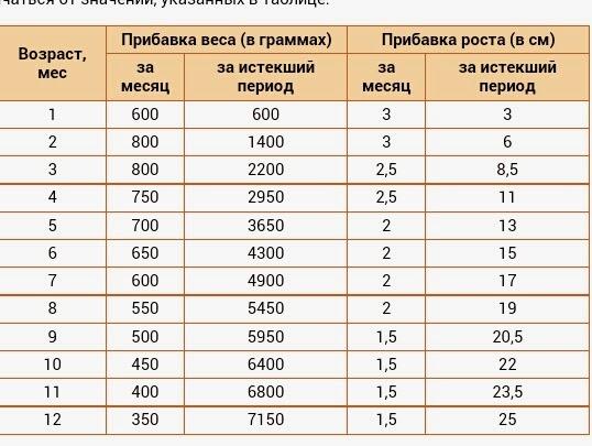 Прибавка в весе у новорожденных по месяцам ~ факультетские клиники иркутского государственного медицинского университета