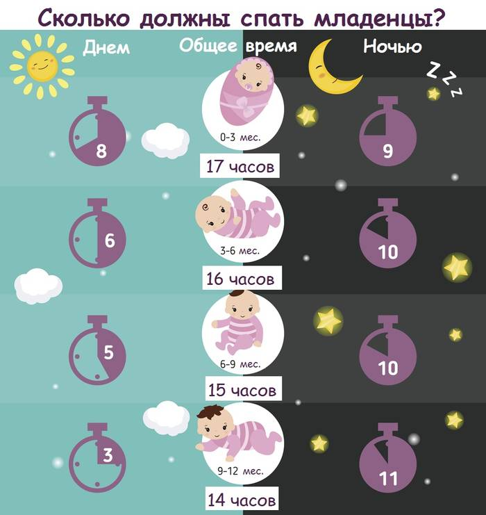 Во сколько укладывать грудничка спать на ночь ~ детская городская поликлиника №1 г. магнитогорска