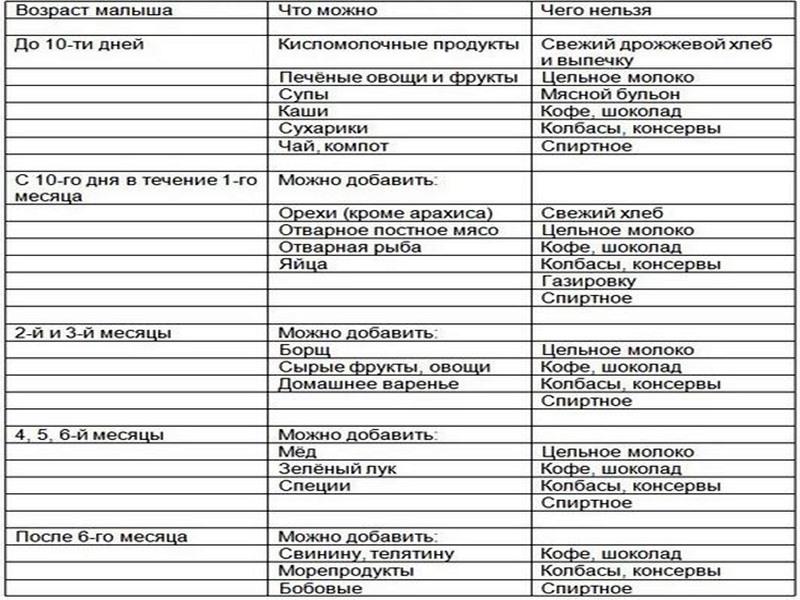 Гипоаллергенная диета для кормящих мам и детей - сибирский медицинский портал