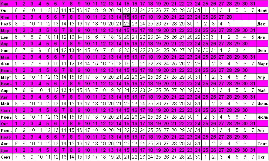Калькулятор расчета даты родов