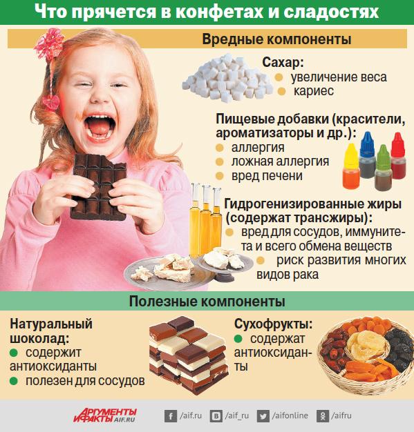 Ребёнок и сладости: выстраиваем правильные отношения