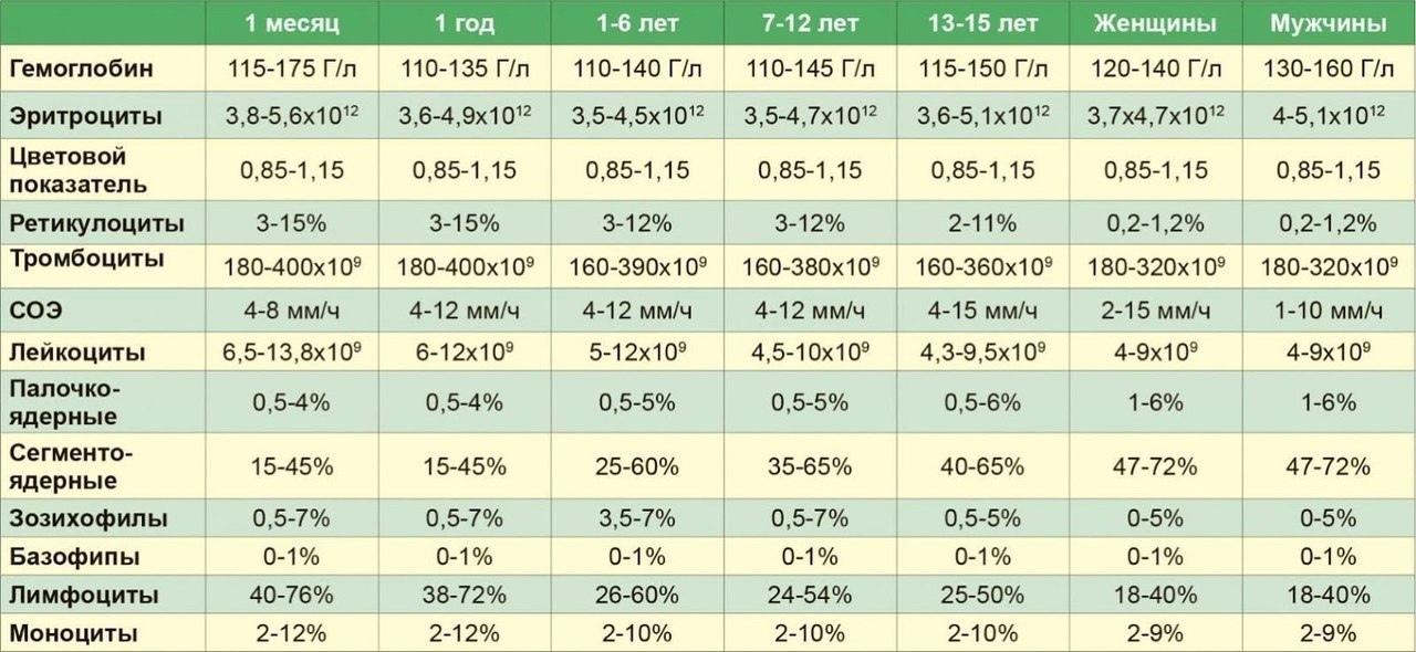 ✅ цветовой показатель крови: причины повышенияи и 5 причин понижения уровня у детей, расшифровка результата - ik-rt.ru