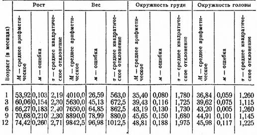 Антропометрическая характеристика грудной клетки юношей 17-19 лет средней конституции