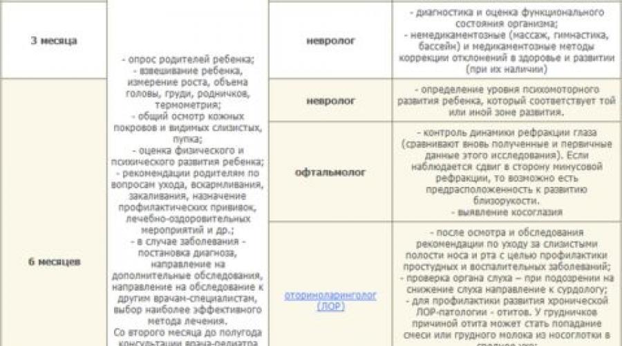 Новый порядок медосмотра с 1 апреля 2021 года