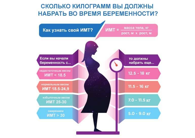 Похудеть в положении? как не набрать лишние килограммы за беременность. диета при беременности для снижения веса