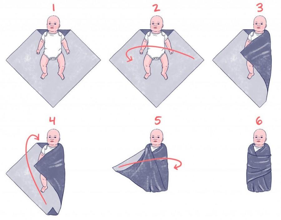 Как пеленать ребенка: зачем это нужно и до какого возраста нужно пеленать ребенка. польза, вред и инструкция по пеленанию (75 фото)