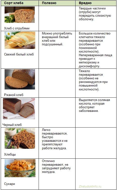 Какой хлеб можно при грудном вскармливании: черный, белый, хлебцы, бородинский, сухари и другой, в том числе в первый месяц