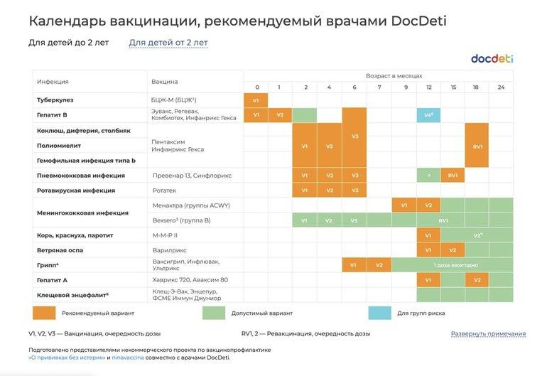 Прививки с рождения до года по месяцам таблица