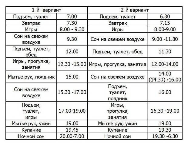 Идеальный режим дня для ребенка 2 месяца   smrebenok