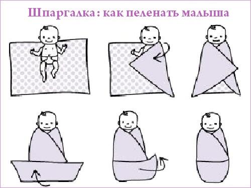 До какого возраста пеленать новорожденного