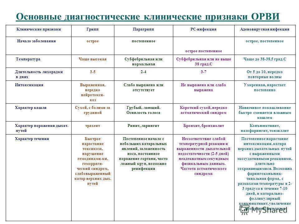 Особенности и лечение орз у грудничков