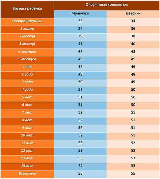 Антропометрические показатели развития ребенка [1981 бисярина в.п. - детские болезни с уходом за детьми и анатомо-физиологическими особенностями детского возраста]