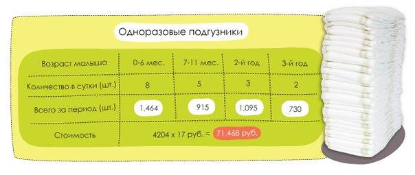 Сколько подгузников нужно новорожденному в день и на месяц: какое количество памперсов надо брать в роддом, как экономить, чтобы уходило меньше?