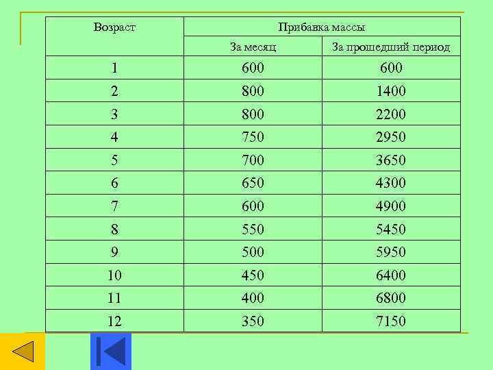 Сколько грудничок должен прибавлять в весе ~ детская городская поликлиника №1 г. магнитогорска