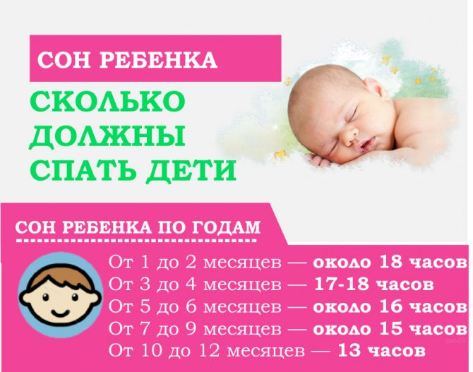 Сколько спит новорожденный ребенок до месяца