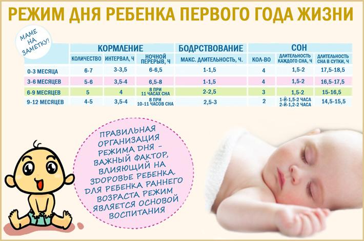 Развитие ребенка в 5 месяцев: распорядок дня, питание, сон