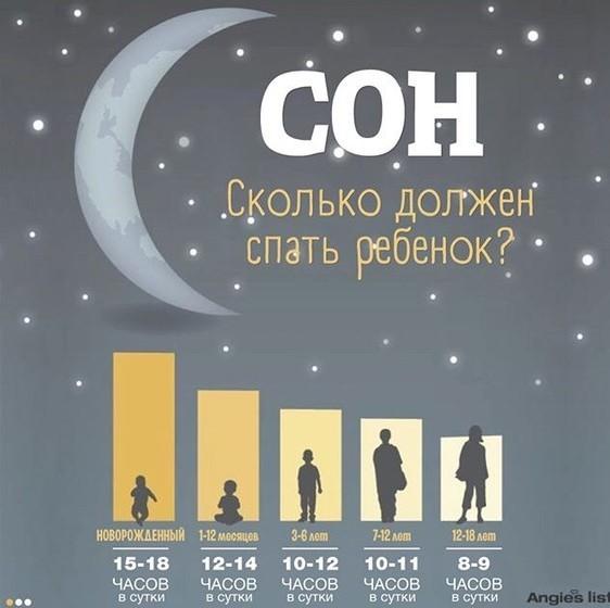 Сколько нужно спать детям в возрасте 2-3 лет