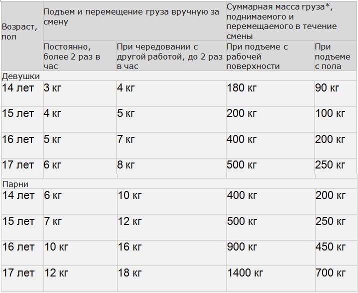 Сколько кг можно поднимать беременным: почему нельзя носить тяжести в первом, втором и третьем триместрах и какой вес разрешен на ранних сроках