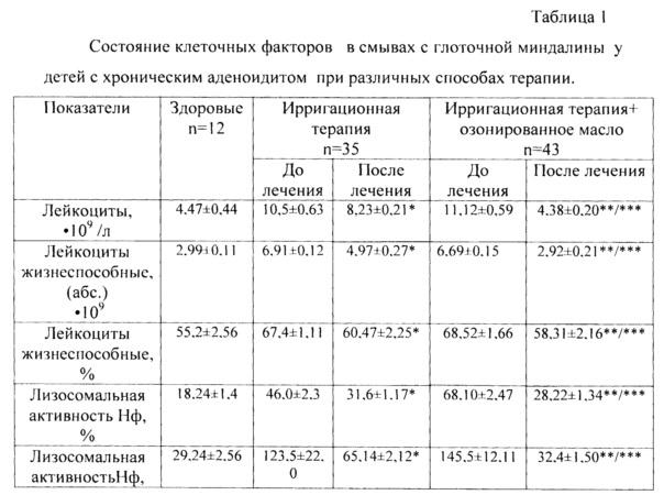 Лечение аденоидов у детей - лор клиника №1