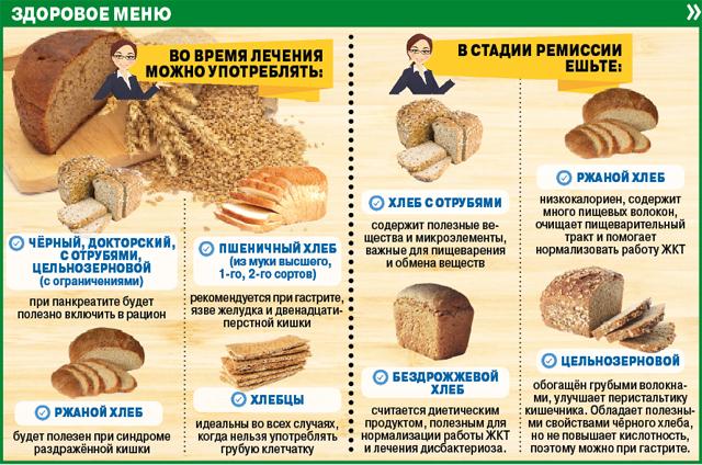 Хлебобулочные изделия при лактации: какой хлеб можно кормящей маме