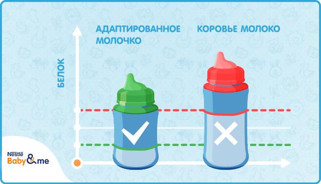 Аллергия к белкам коровьего молока. как правильно выбрать смеси. - пищевая аллергия - aллерготека