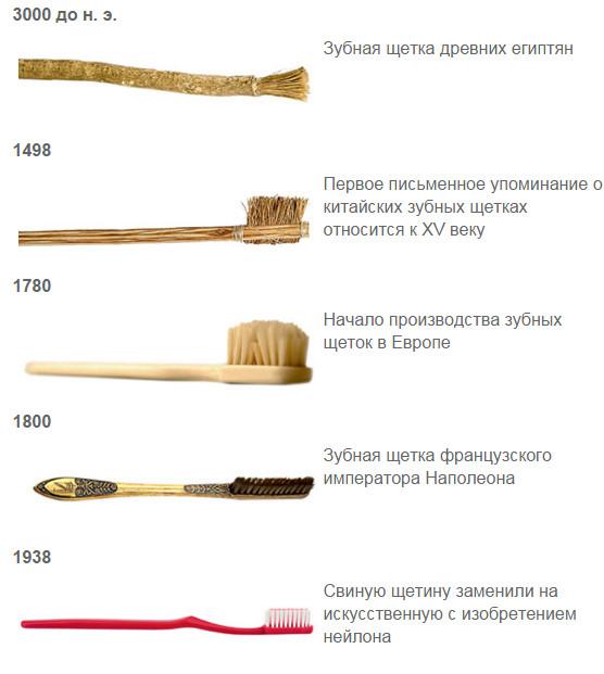 Зубную щетку с какой жесткостью щетины выбрать