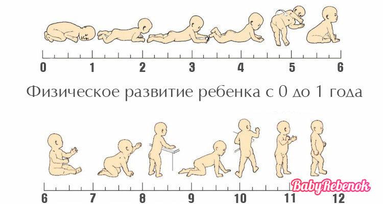 Развитие ребенка в 1 год 11 месяцев – что должен уметь малыш в возрасте год и одиннадцать