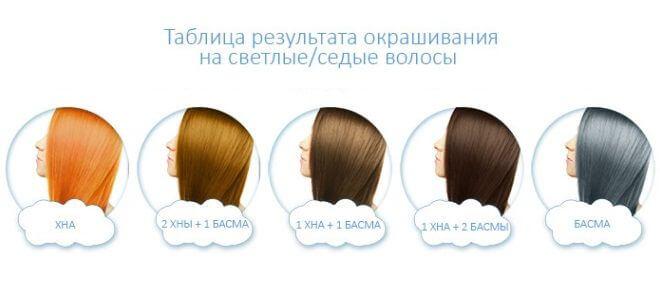 Красить волосы при вскармливании грудью: можно ли?