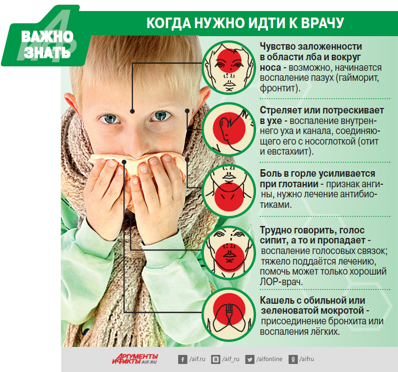 Симптомы, лечение и профилактика орви у детей
