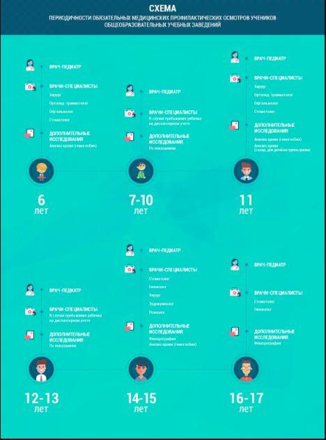 Медосмотры медицинских работников | портал 1nep.ru