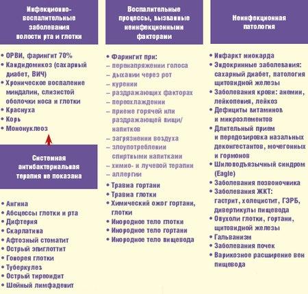 Ответы на вопросы про инфекционный мононуклеоз