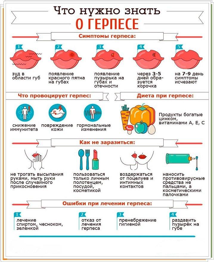 Герпес на губах: симптомы и лечение – напоправку – напоправку