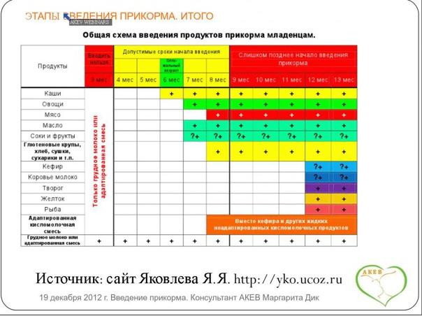 Схема введения прикорма у детей до года | москва