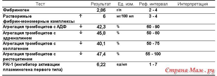 Общий анализ крови при беременности. показатели и нормы